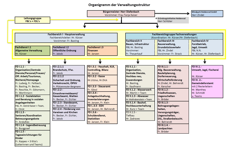 Organigram der Gemeindeverwaltung