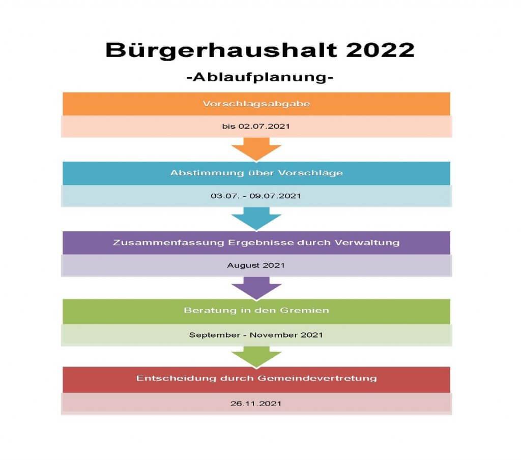 Bürgerhaushalt Ablaufplan